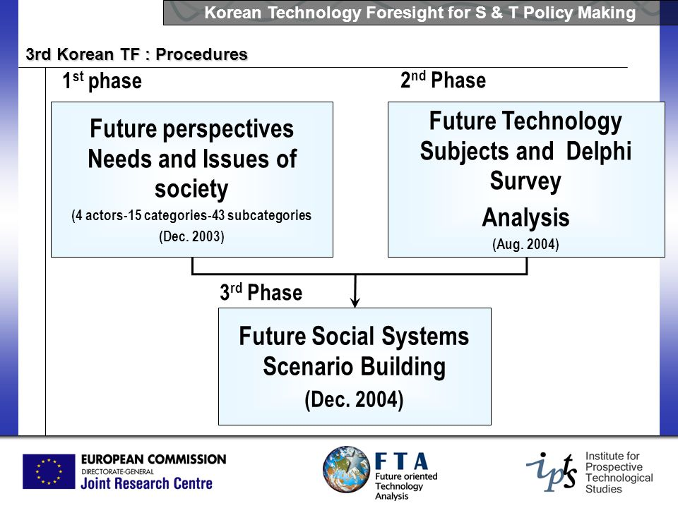 Future perspectives Needs and Issues of society