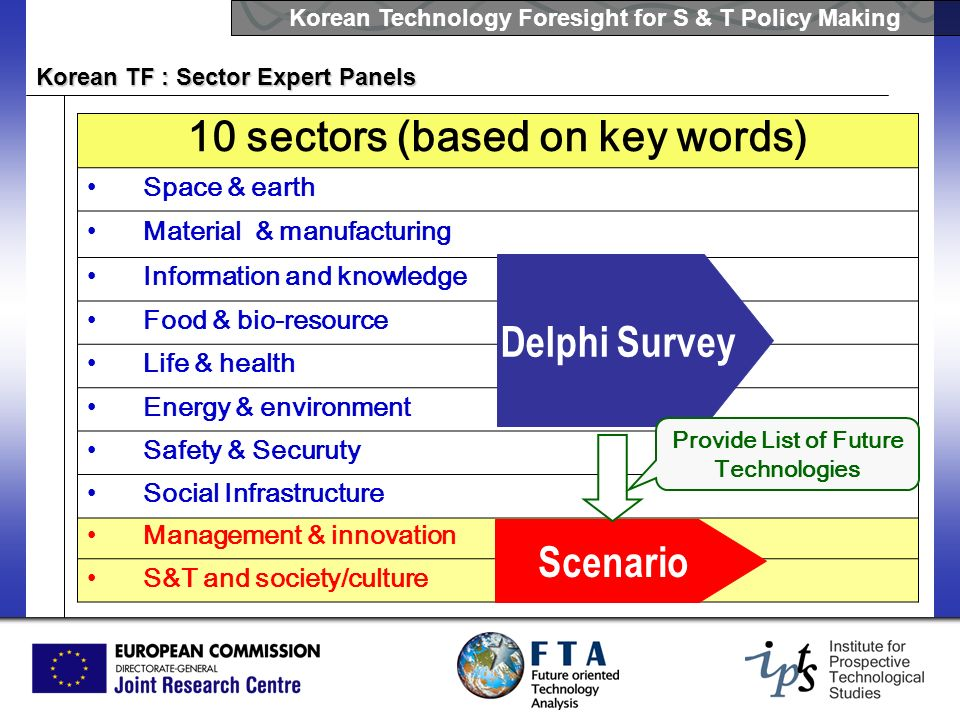 10 sectors (based on key words)