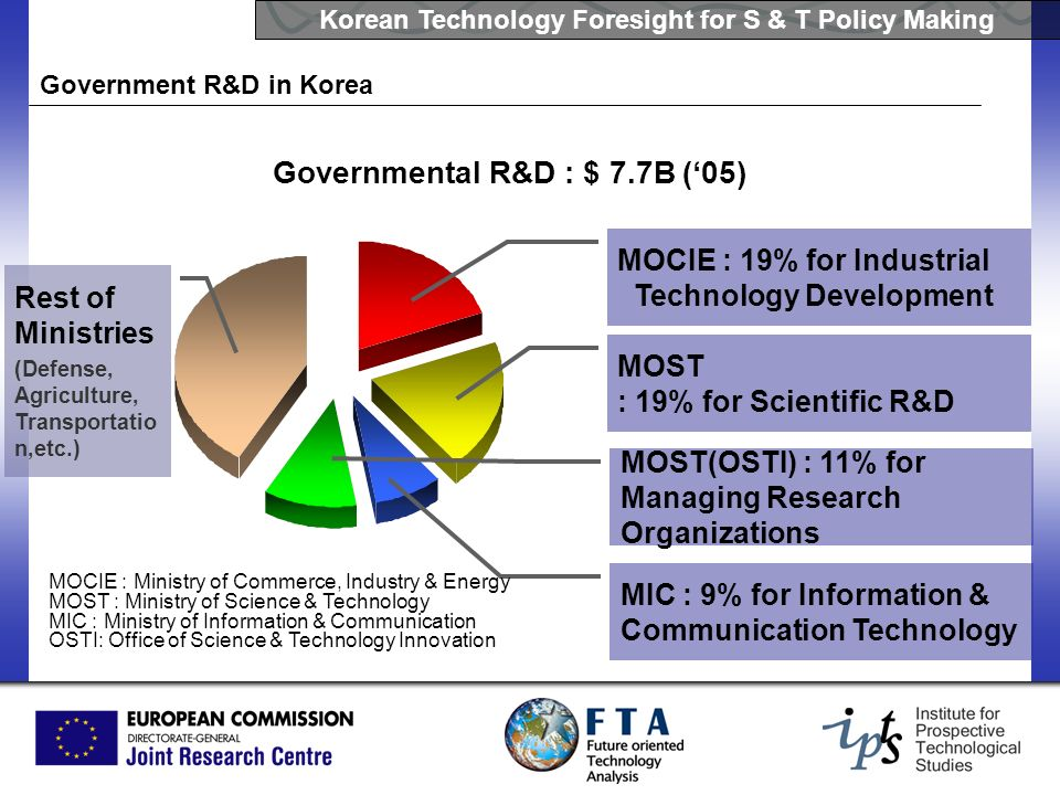 Governmental R&D : $ 7.7B ('05)