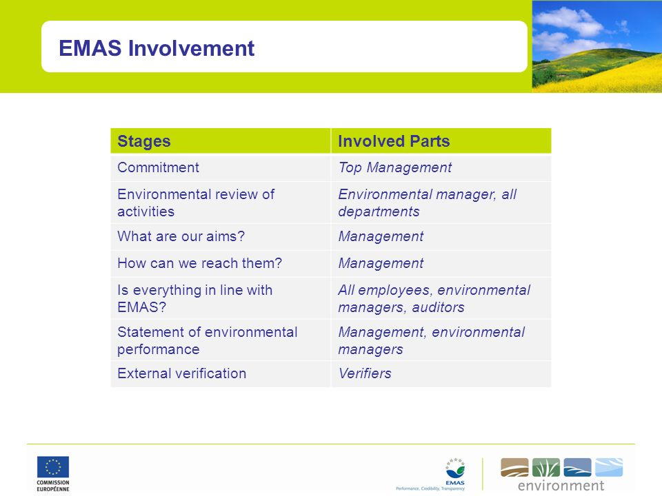EMAS Involvement Stages Involved Parts Commitment Top Management
