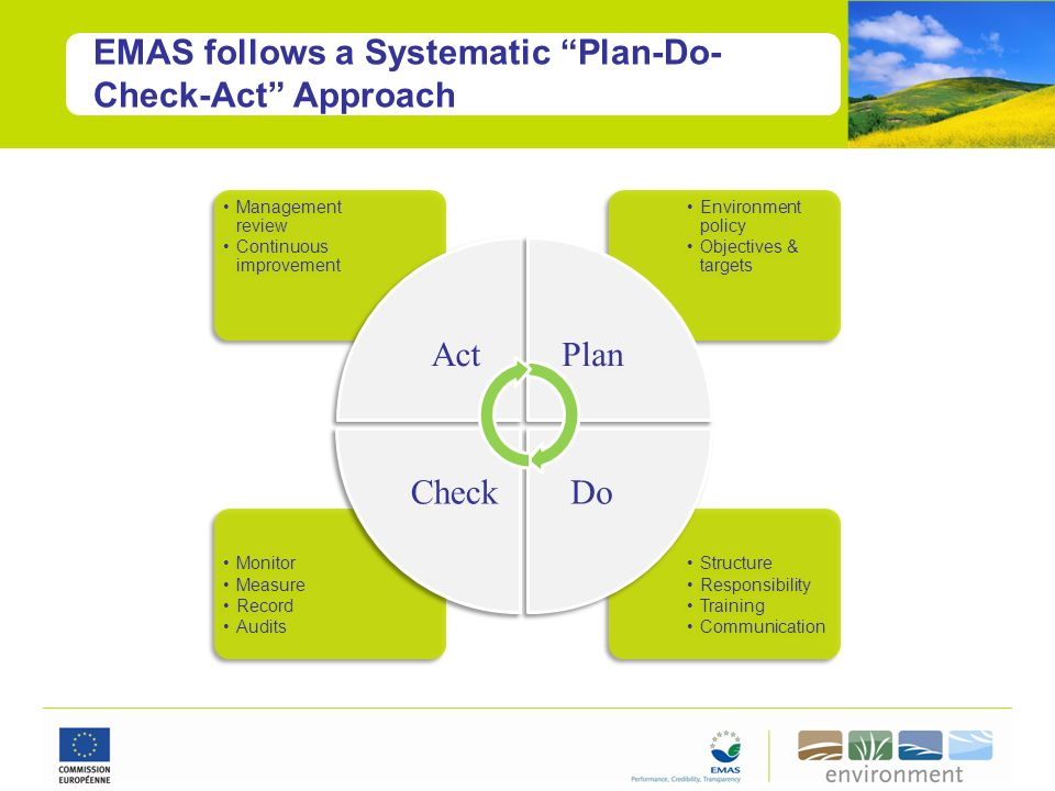 EMAS follows a Systematic Plan-Do-Check-Act Approach