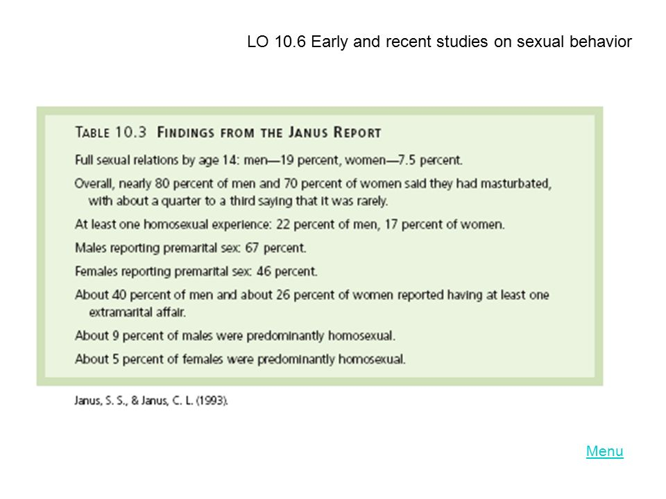 LO 10.6 Early and recent studies on sexual behavior