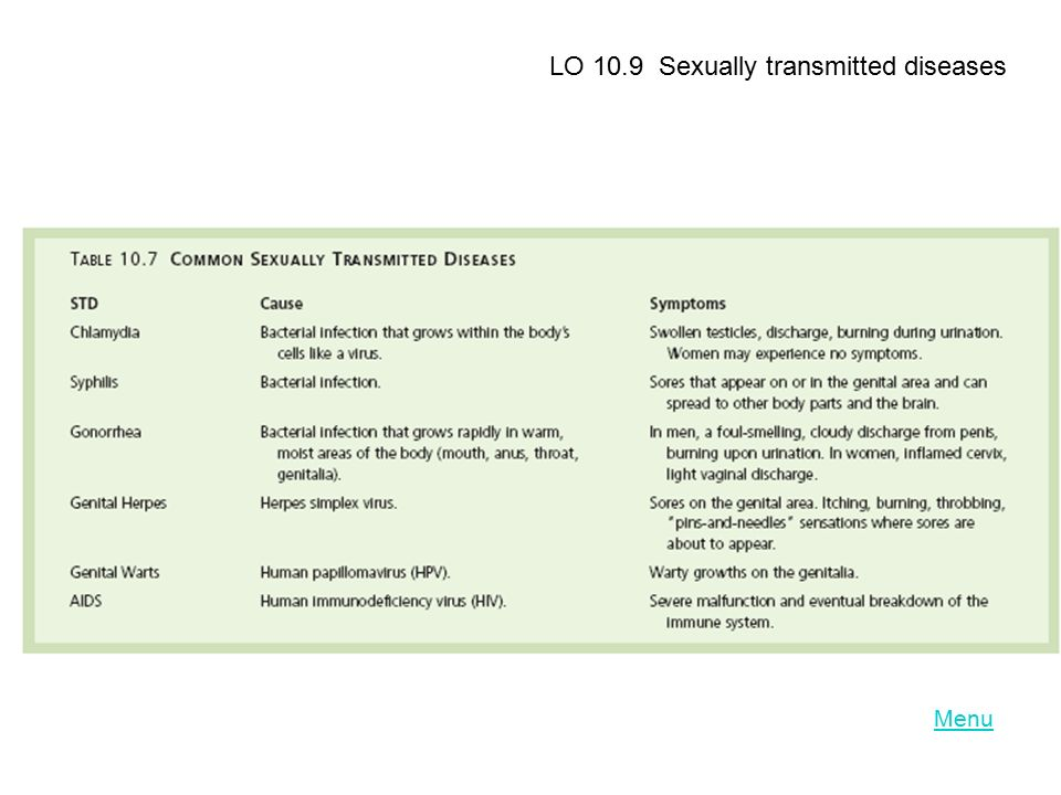 LO 10.9 Sexually transmitted diseases