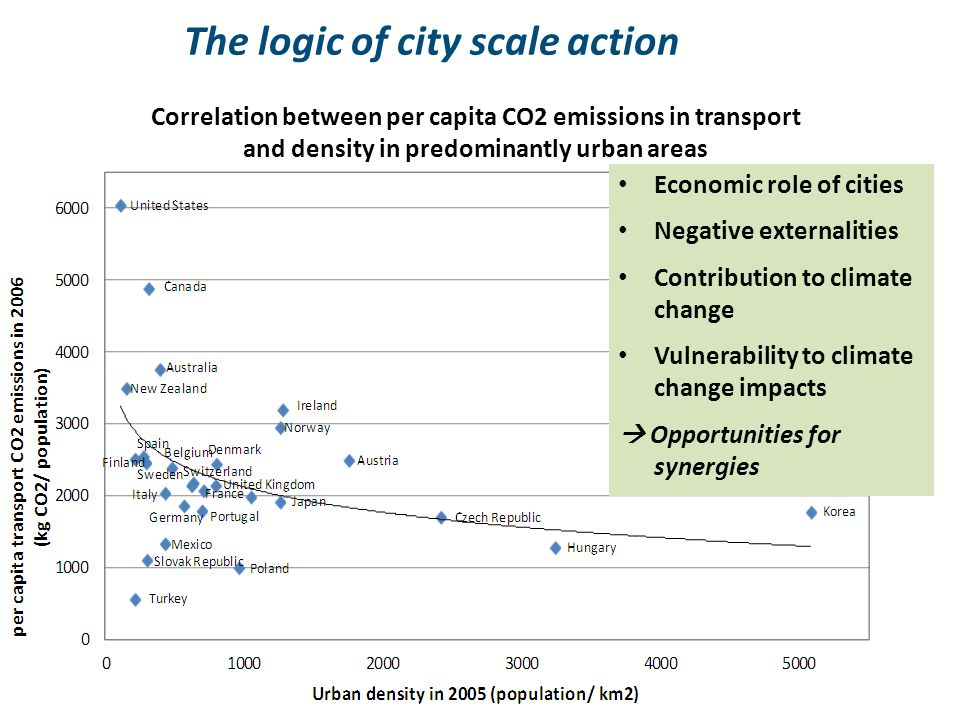 The logic of city scale action