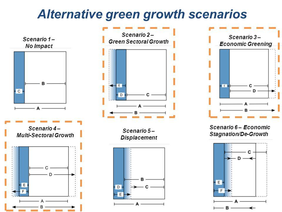 Alternative green growth scenarios Multi-Sectoral Growth