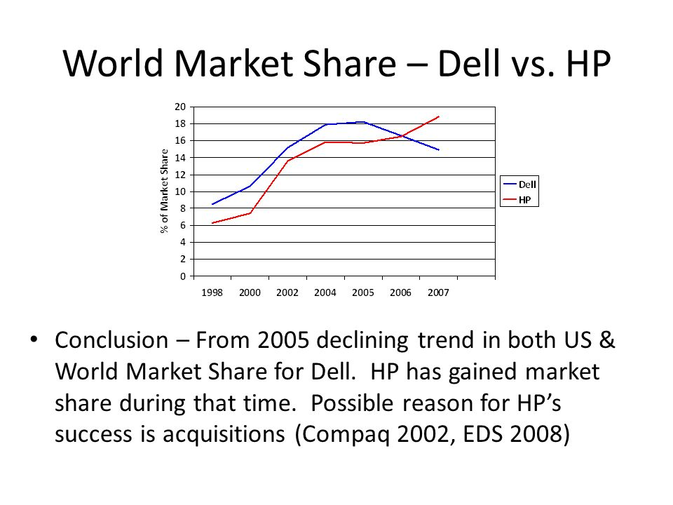 dell vs hp marketing strategy Apple, dell, hp outperform competition on supply chain transparency  three categories of consumer electronics supply chain strategies have been identified using .