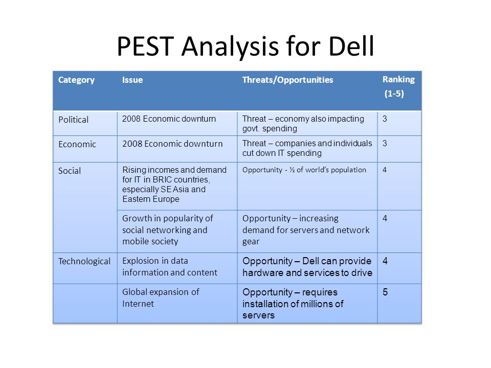 case analysis on dell inc Dell inc – investment strategy case solution,dell inc – investment strategy case analysis, dell inc – investment strategy case study solution, leverage the leverage ratios show that on average 24% of the company's assets are financed through debt, however, the company is heavily financed by debt.