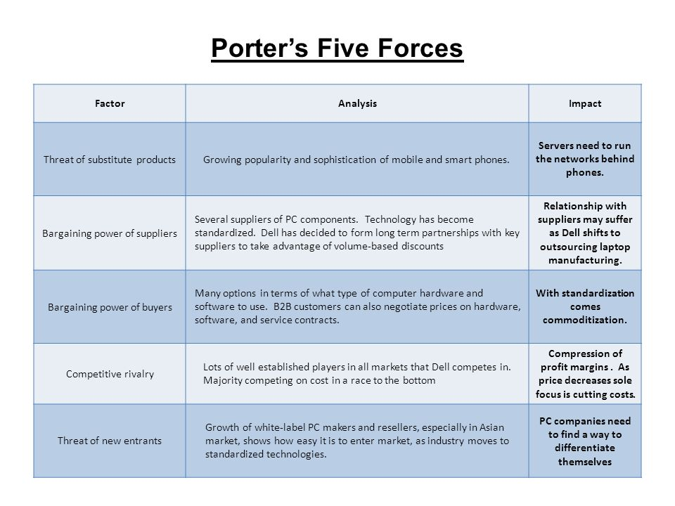 porters five forces analysis of fashion industry The michael porter's five forces analysis framework is used to analyse an industry and more specifically, the external business environment of the industry this five forces framework tells us whether or not we should enter an industry, and also if we enter it, then what can be the challenges faced by us.