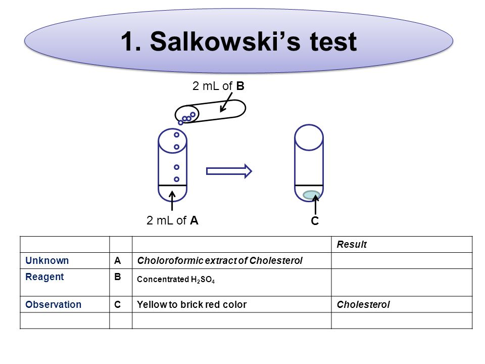 salkowski test for steroids