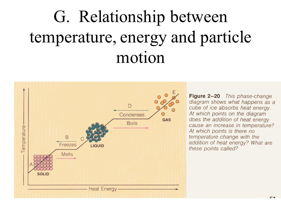 what is the relationship between heat and temperature changes