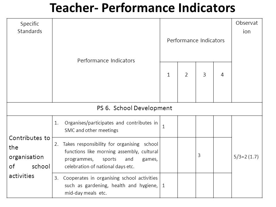 Modern Classroom Lesson Indicators ~ Pindics performance indicators of teachers two types