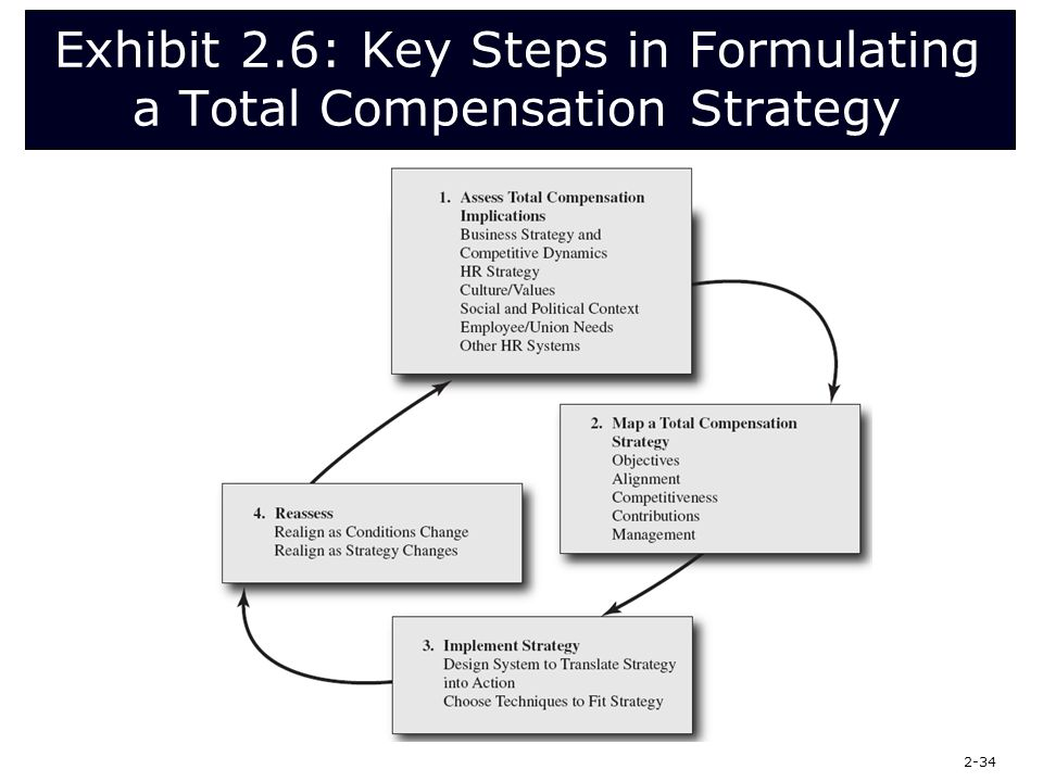total compensation strategy Total rewards and a farmers market strategy stickman healthy meal it is fact  that poor food choices lead to poor health of course, there are.