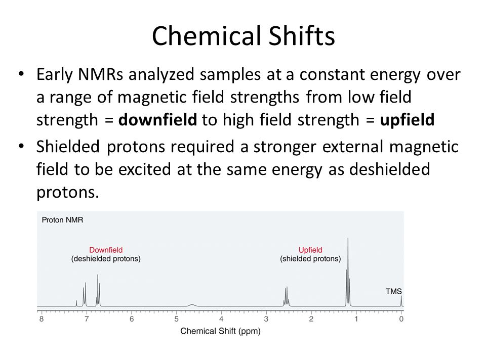 Chemical Shifts