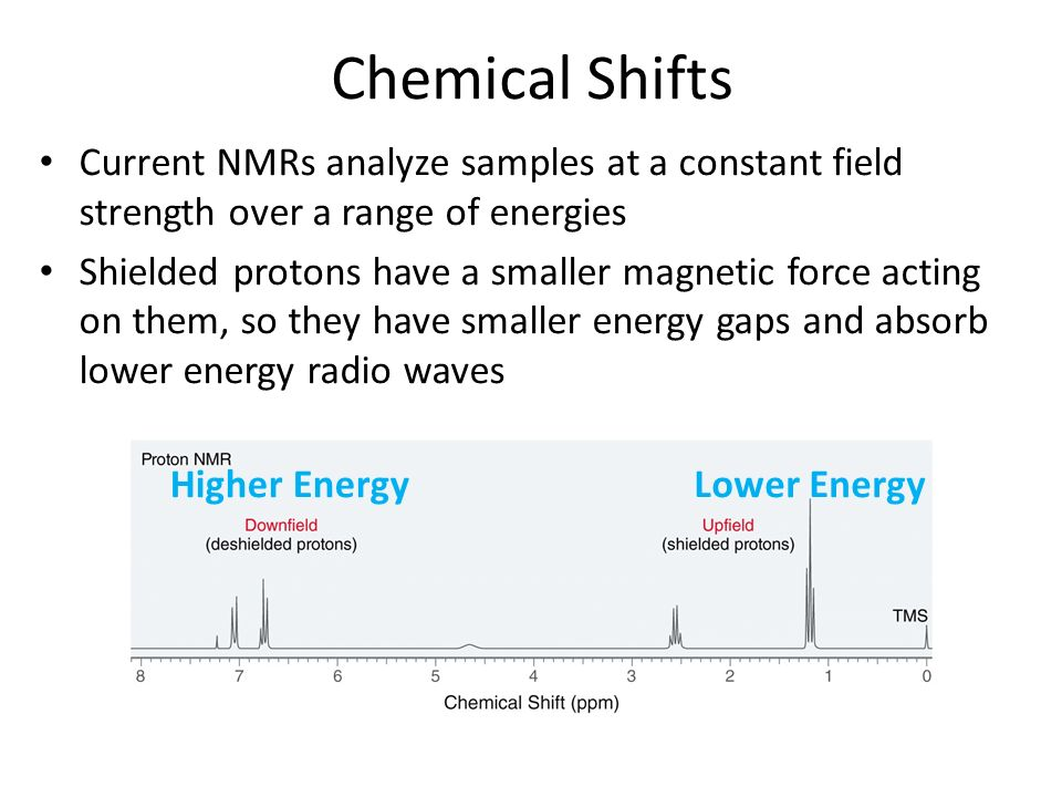 Chemical Shifts Current NMRs analyze samples at a constant field strength over a range of energies.