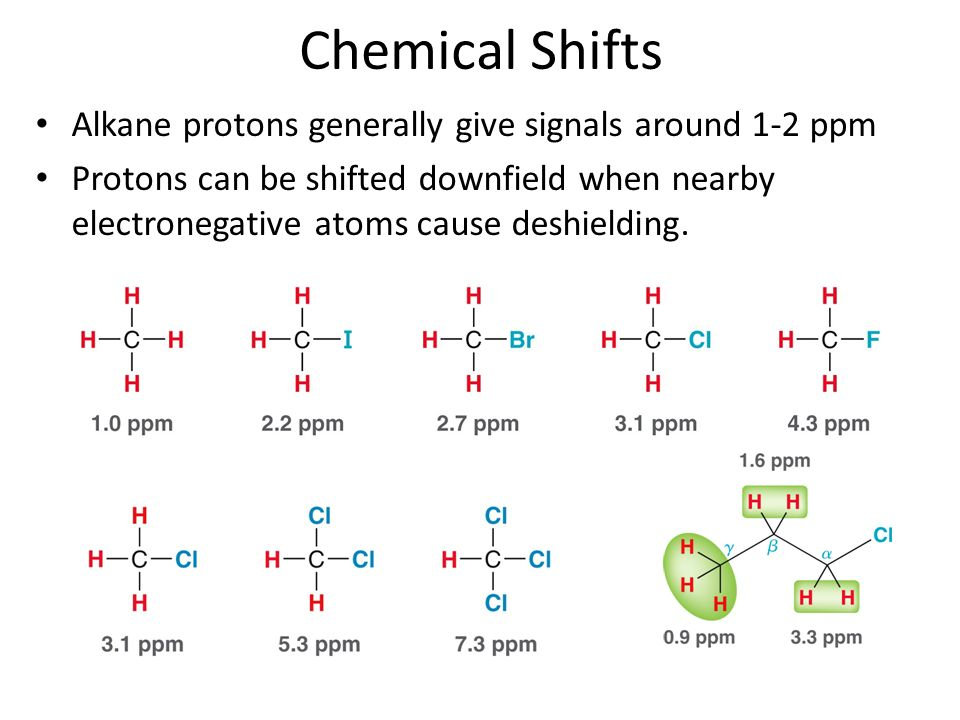 Chemical Shifts Alkane protons generally give signals around 1-2 ppm