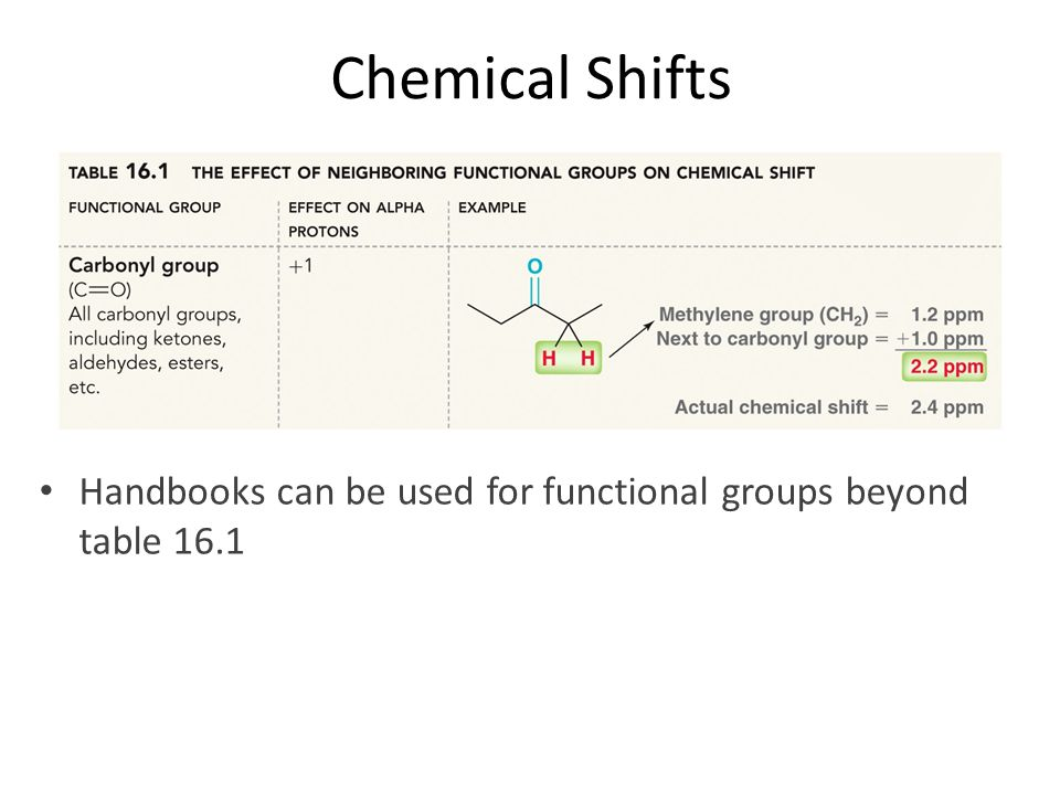 Chemical Shifts Handbooks can be used for functional groups beyond table 16.1