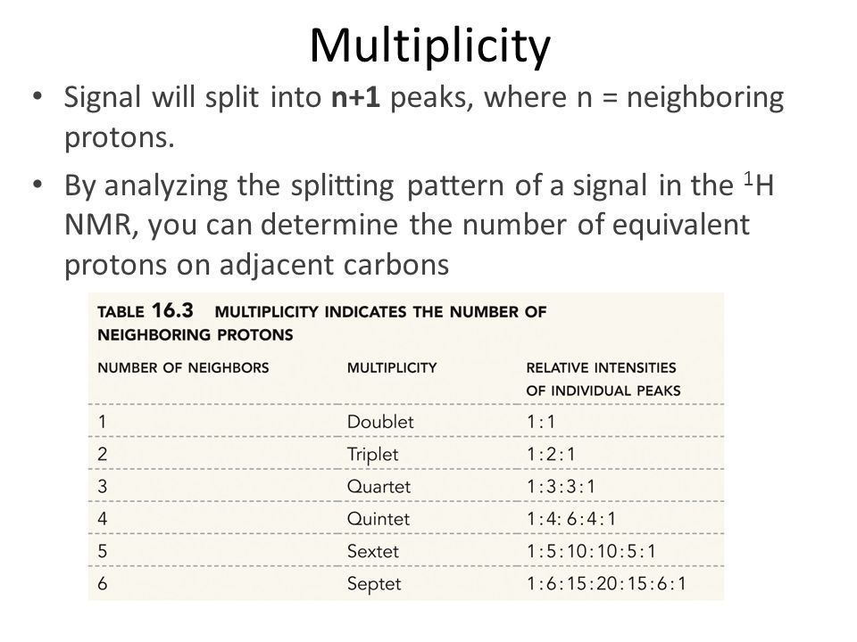 Multiplicity Signal will split into n+1 peaks, where n = neighboring protons.