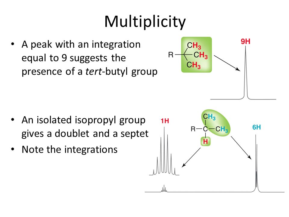 Multiplicity A peak with an integration equal to 9 suggests the presence of a tert-butyl group.
