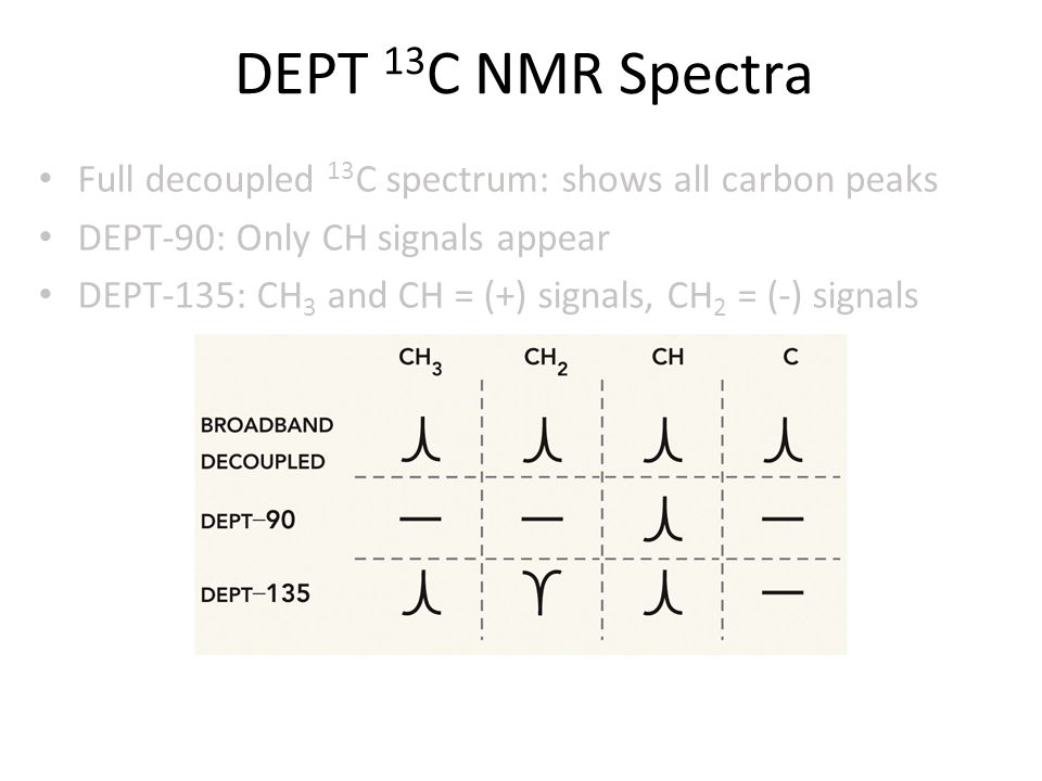 DEPT 13C NMR Spectra Full decoupled 13C spectrum: shows all carbon peaks. DEPT-90: Only CH signals appear.