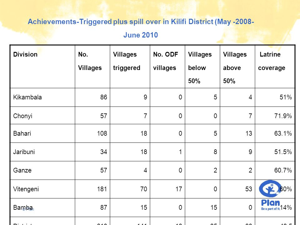 Achievements-Triggered plus spill over in Kilifi District (May -2008-June 2010