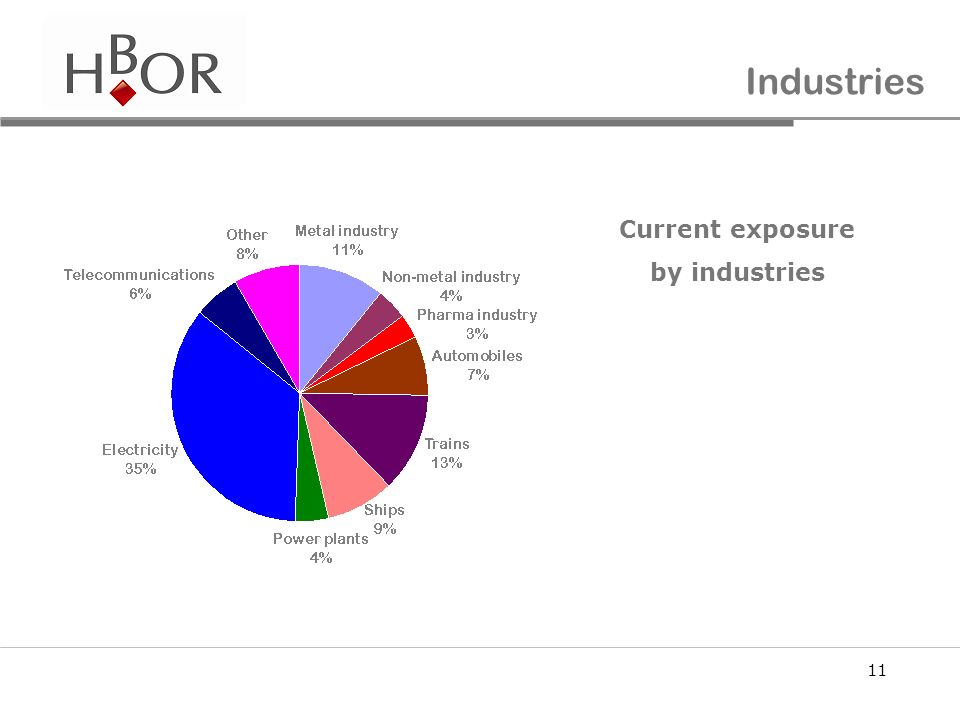 Industries Current exposure by industries