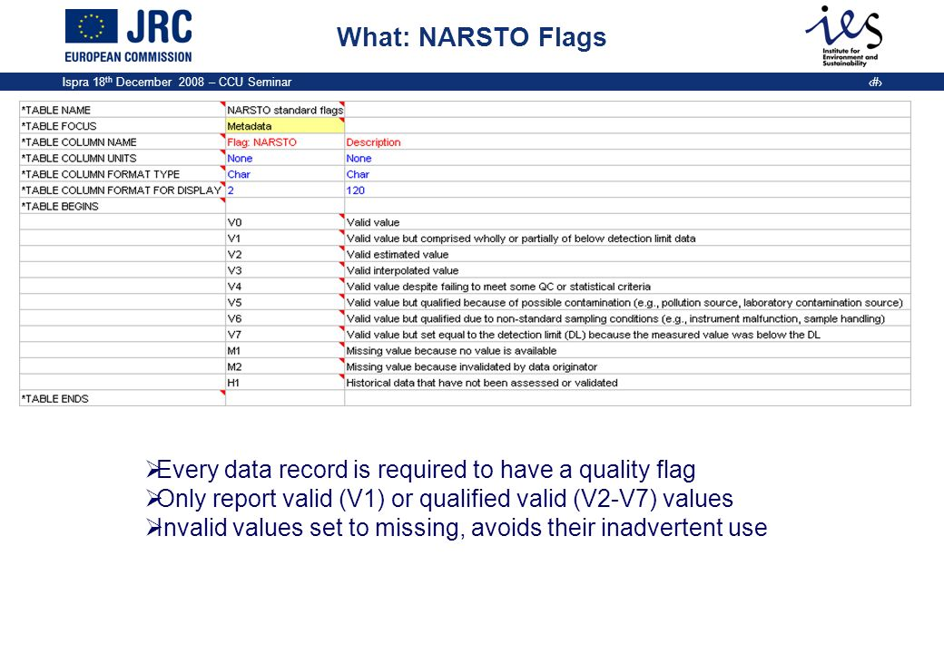 What: NARSTO Flags Every data record is required to have a quality flag. Only report valid (V1) or qualified valid (V2-V7) values.