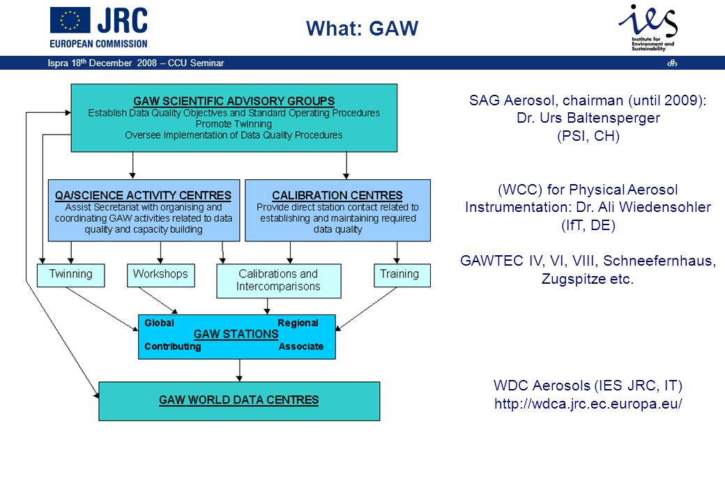 What: GAW SAG Aerosol, chairman (until 2009): Dr. Urs Baltensperger