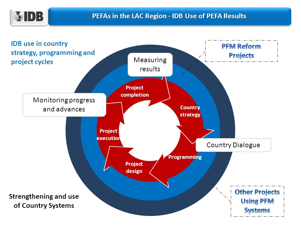 PEFAs in the LAC Region - IDB Use of PEFA Results