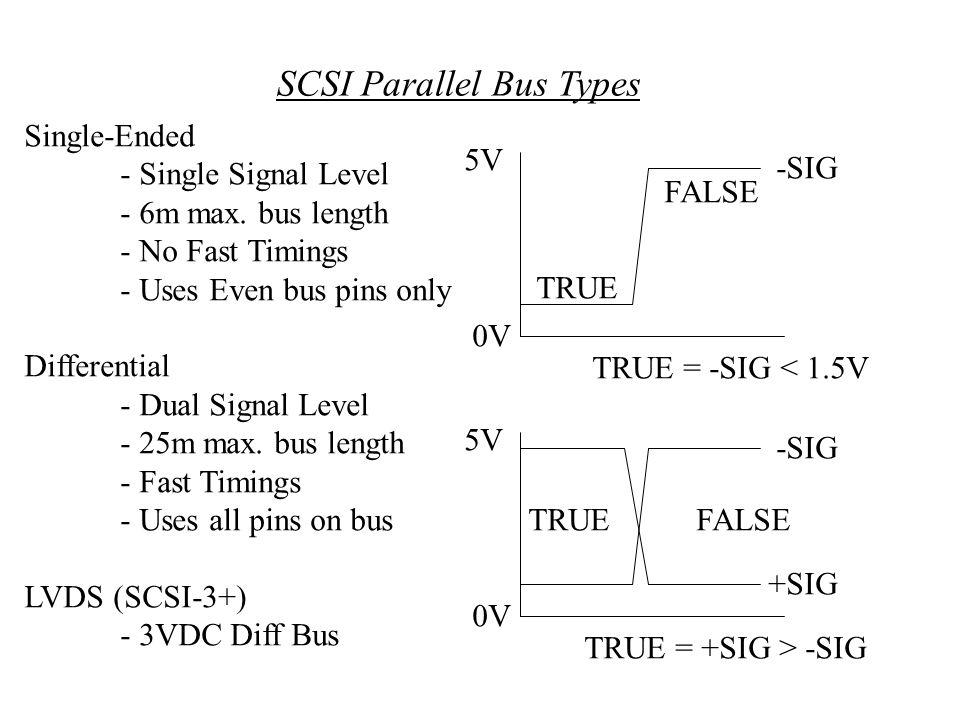 scsi interface and protocol pdf