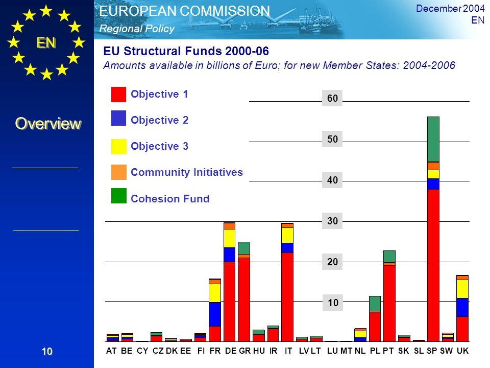 December 2004 EN. EU Structural Funds 2000-06. Amounts available in billions of Euro; for new Member States: 2004-2006.