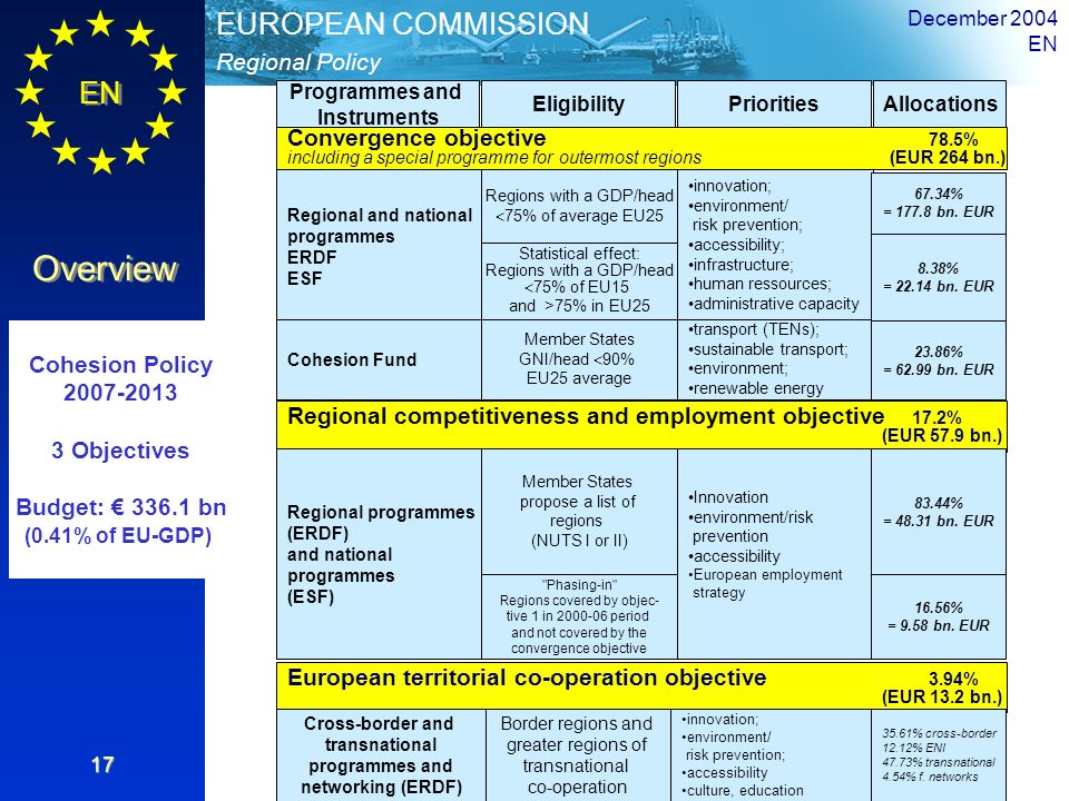 Cohesion Policy 2007-2013 3 Objectives Budget: € 336.1 bn