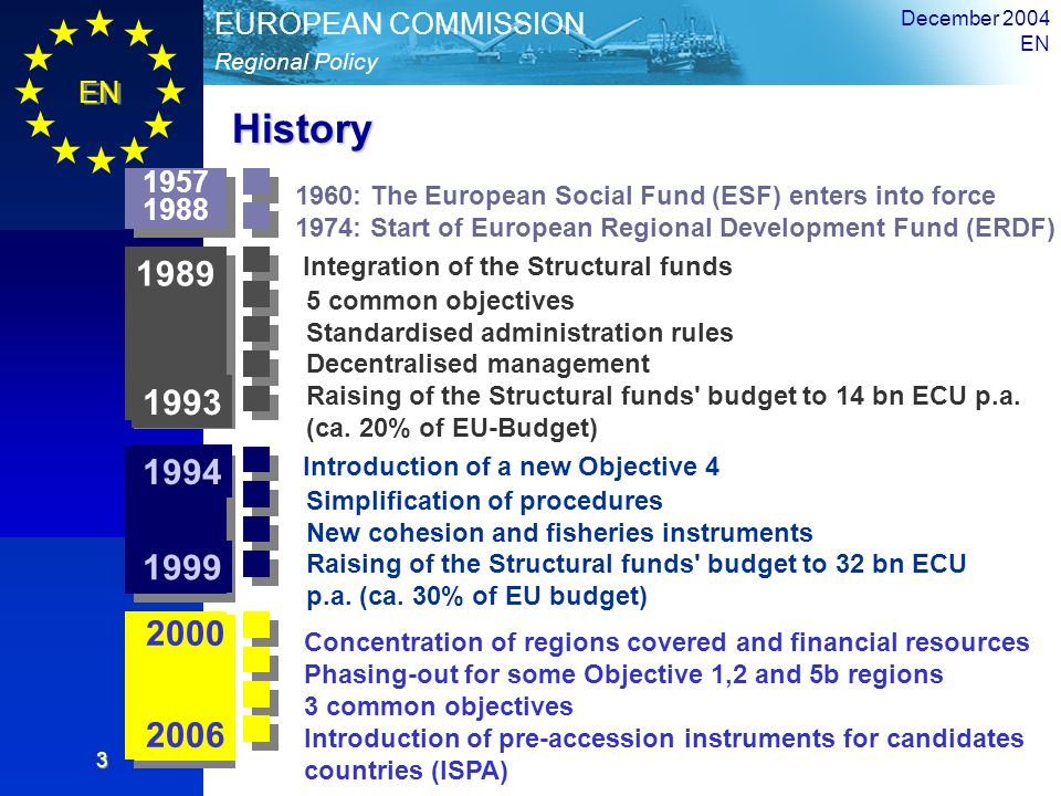 History Integration of the Structural funds 1989 1993