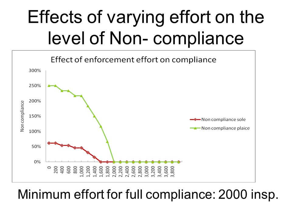 Effects of varying effort on the level of Non- compliance