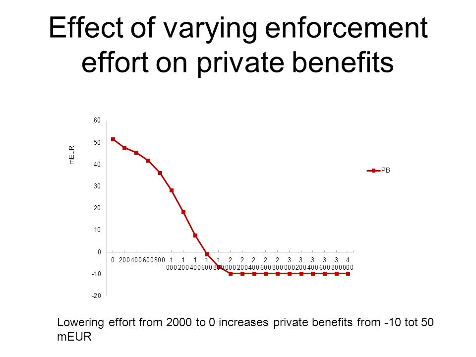 Effect of varying enforcement effort on private benefits