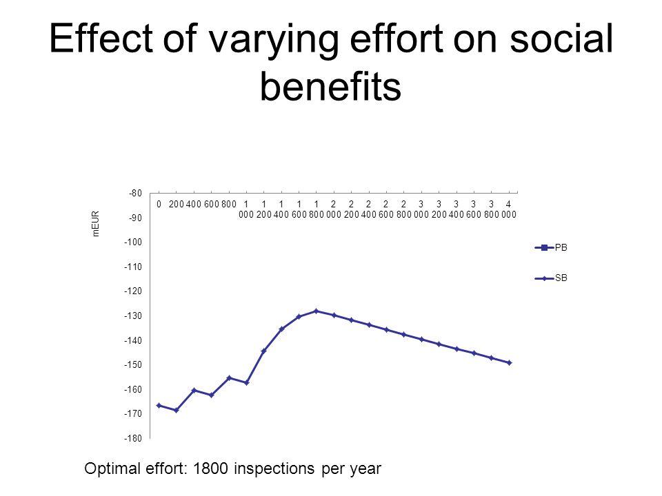 Effect of varying effort on social benefits