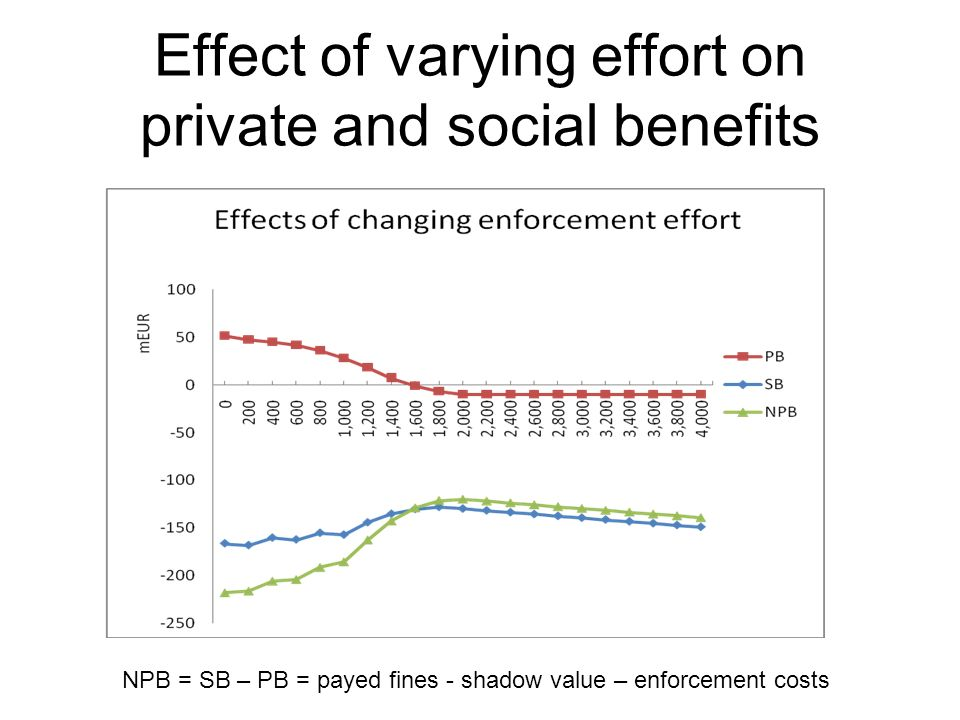 Effect of varying effort on private and social benefits