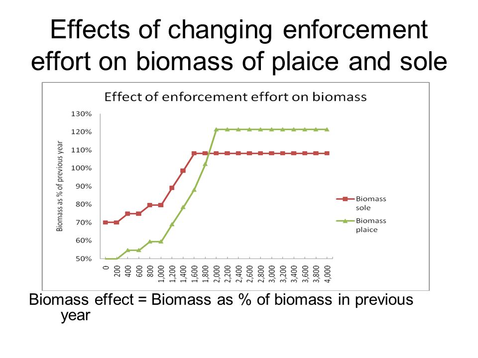 Effects of changing enforcement effort on biomass of plaice and sole