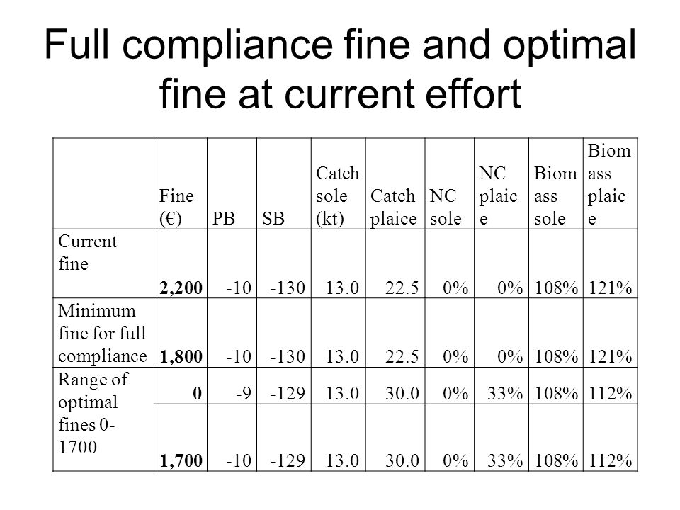 Full compliance fine and optimal fine at current effort