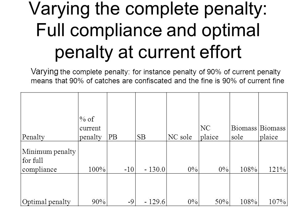 Varying the complete penalty: Full compliance and optimal penalty at current effort