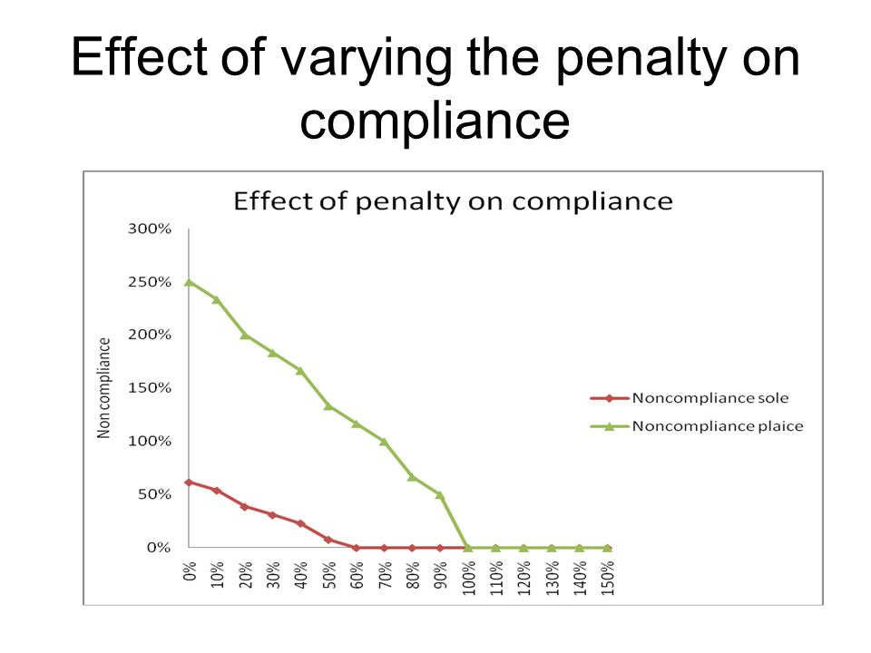 Effect of varying the penalty on compliance