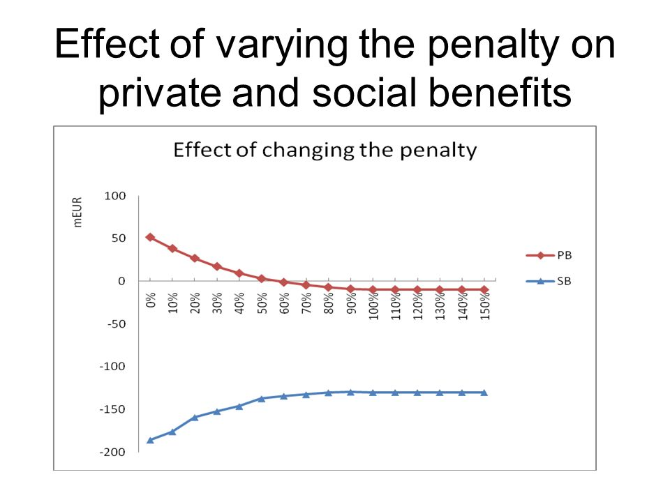 Effect of varying the penalty on private and social benefits