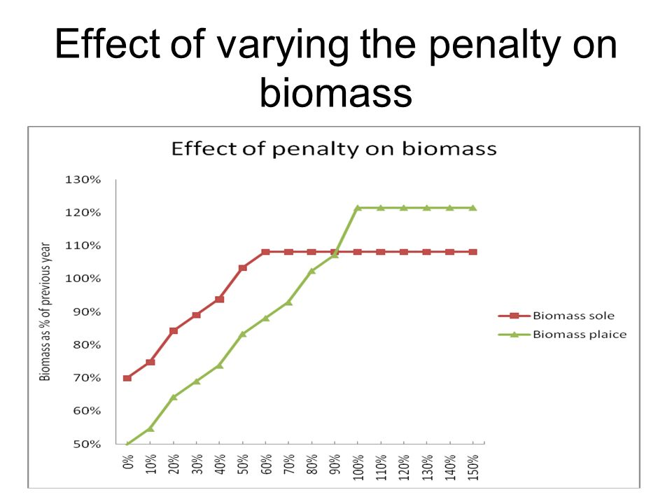 Effect of varying the penalty on biomass