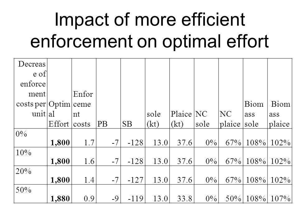 Impact of more efficient enforcement on optimal effort