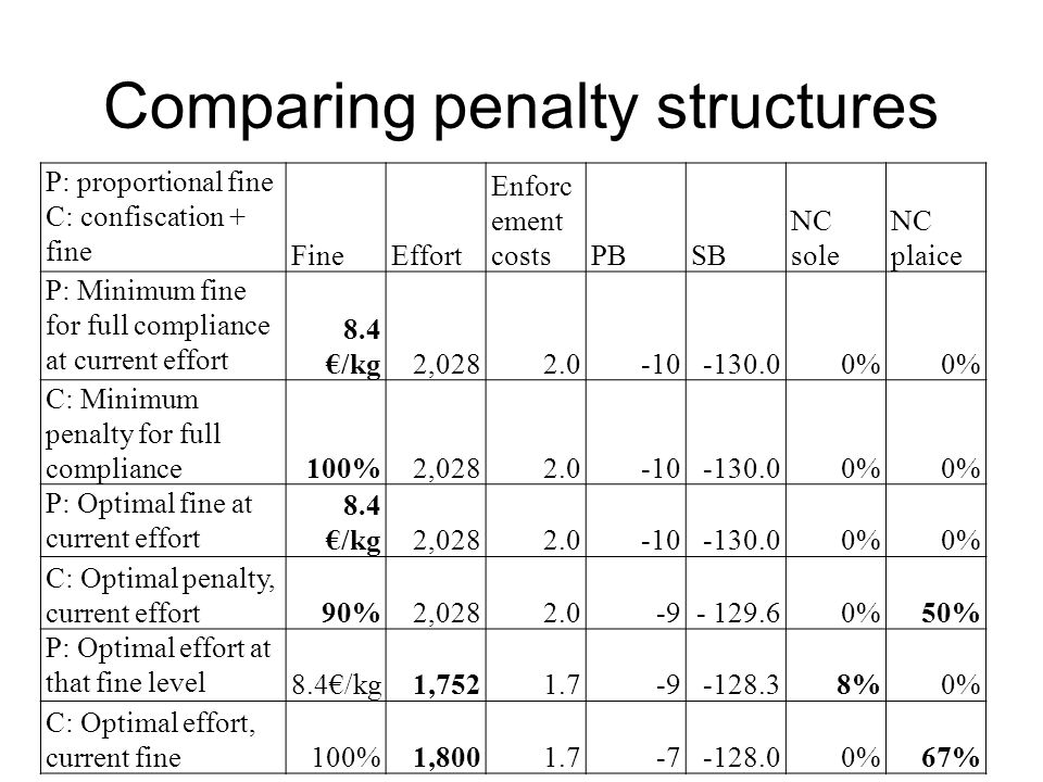 Comparing penalty structures