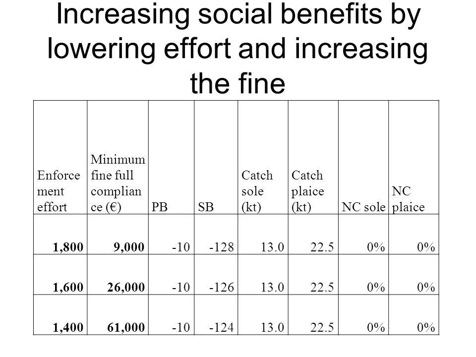 Increasing social benefits by lowering effort and increasing the fine