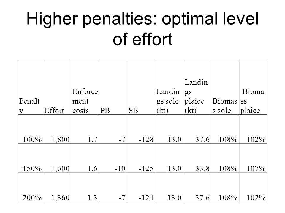 Higher penalties: optimal level of effort
