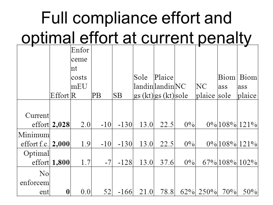 Full compliance effort and optimal effort at current penalty