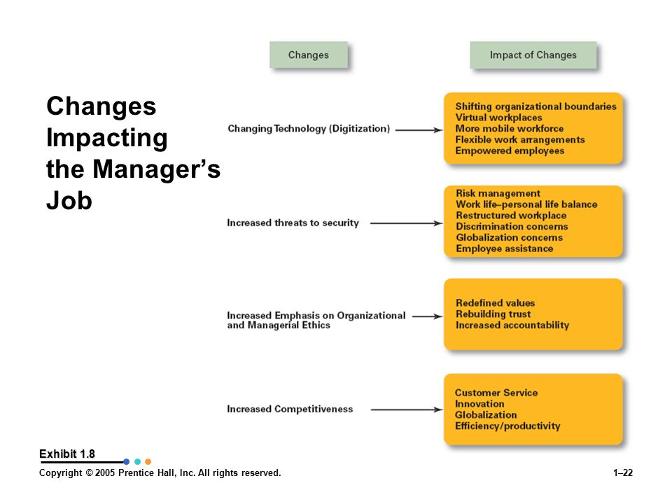 Changes Impacting the Manager's Job