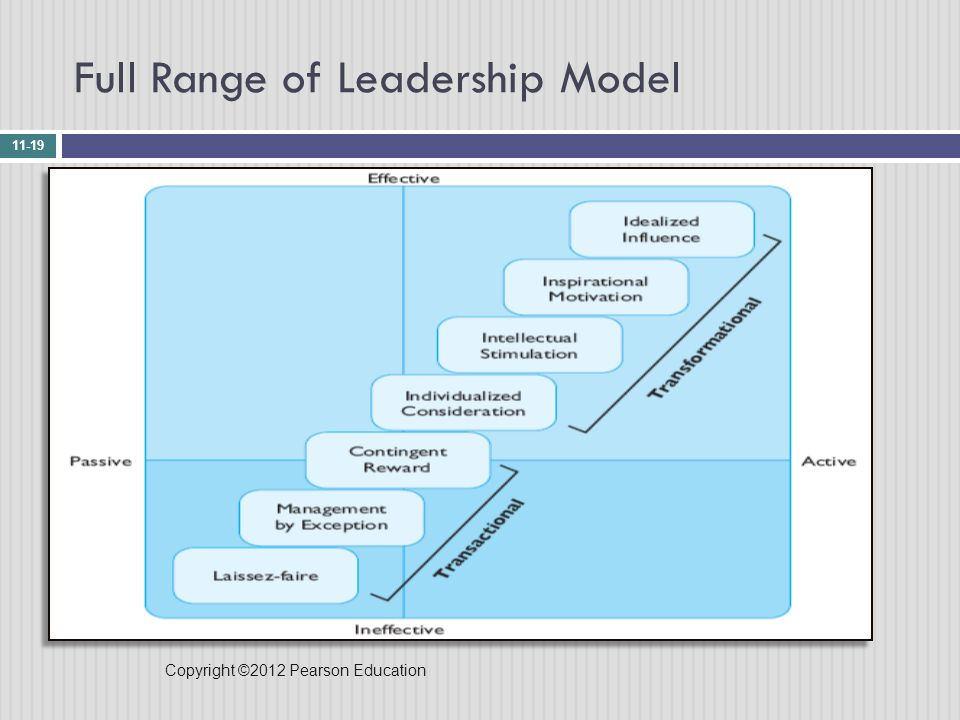 full range leadership model Community college faculty with corporate leadership experience and full range leadership theory by gloria a hardee bs nova university, 1993.