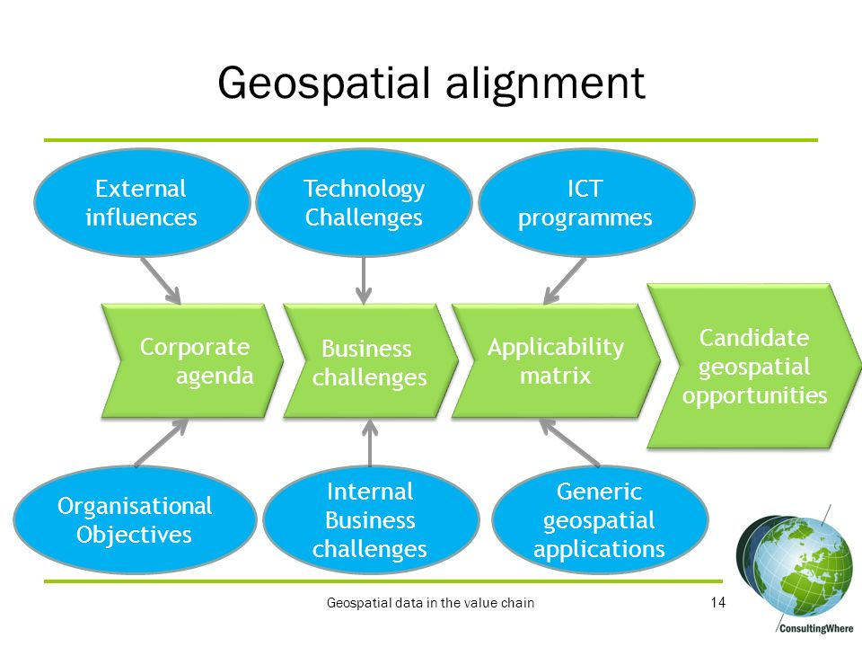 Geospatial alignment External influences Technology Challenges